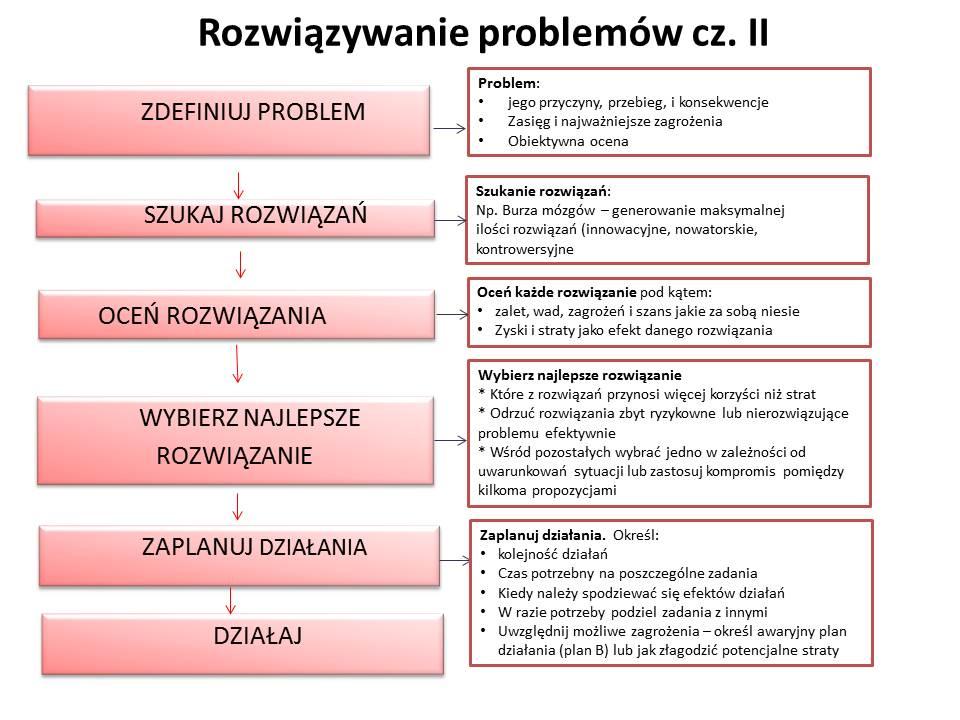 Rozwiązywanie problemów II