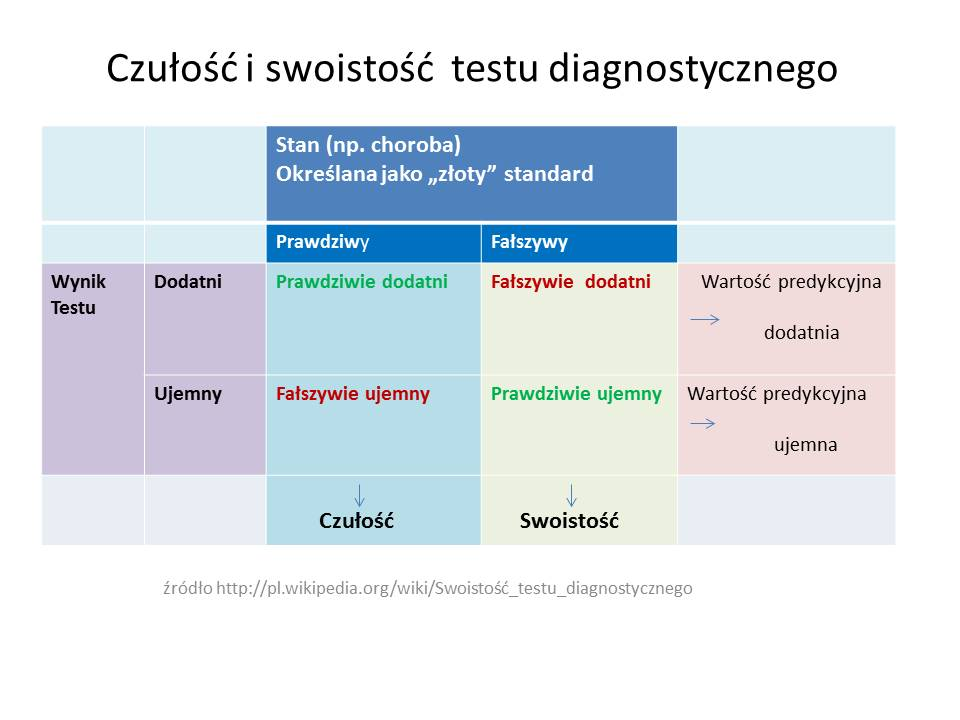 czułość testu diagn