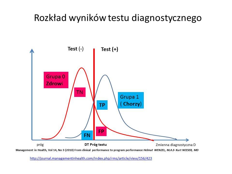 rozkład wyników testu