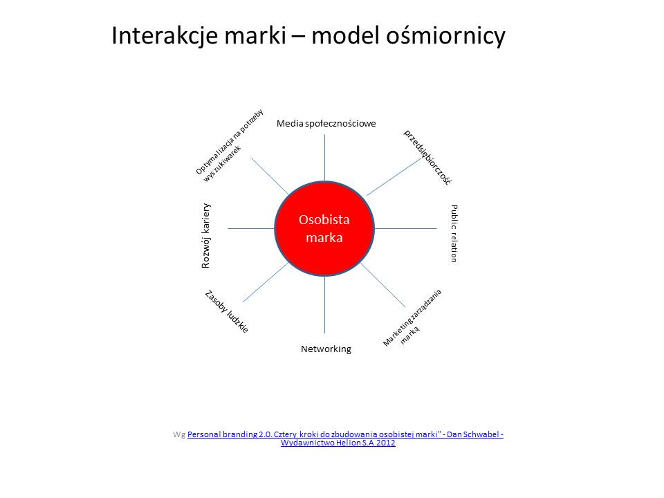 Interakcje marki – model ośmiornicy