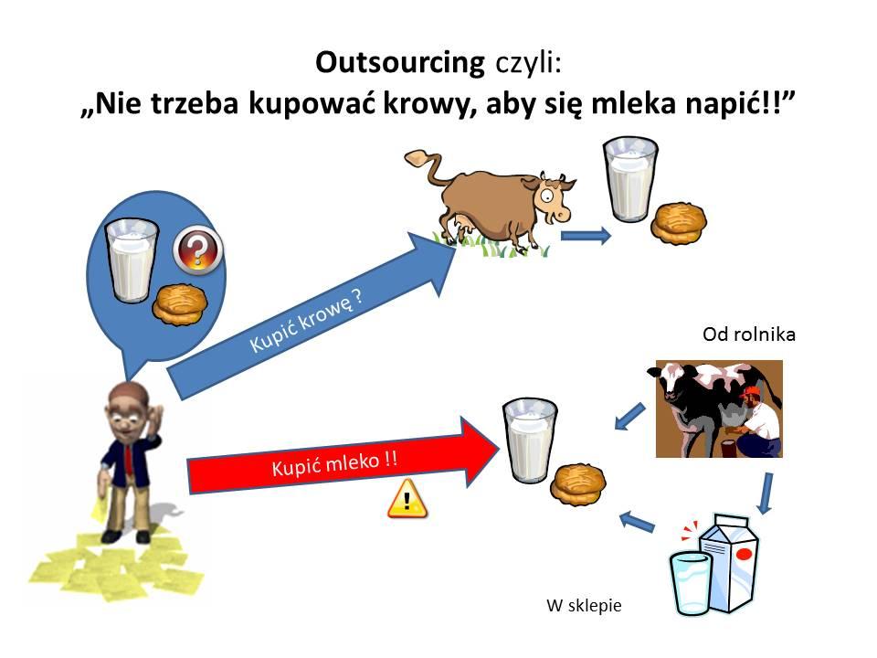 outsourcing krowa mleko
