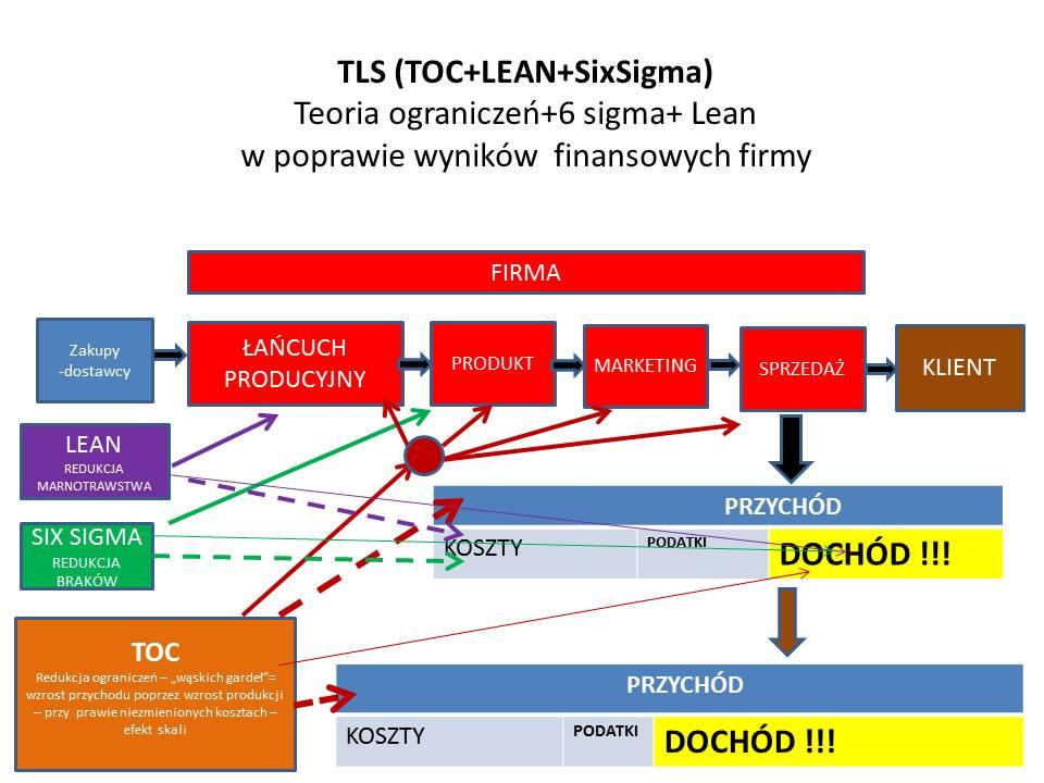 TLS-TOC-LEAN-SIX